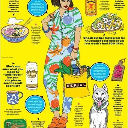 Millennials Food